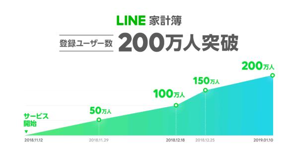 LINE家計簿 LINEポイント最大50,000ポイント!プレゼントキャンペーンを開催