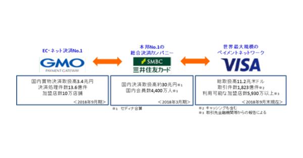 GMO-PG、三井住友カード、Visa、3社共同で次世代決済プラットフォーム事業の基本合意を発表