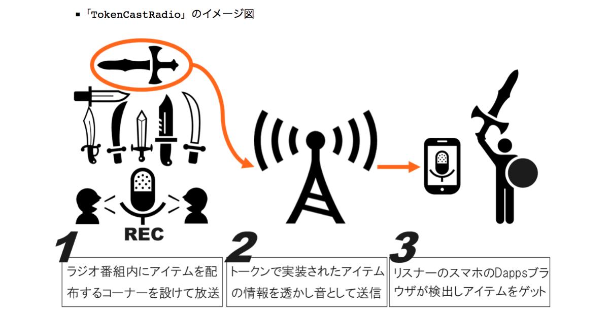 フランジア・博報堂らが共同開発、Dappsゲーム内アイテムを配布「TokenCastRadio」を試験放送