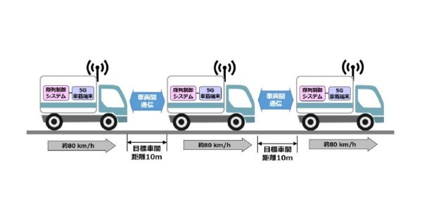 ソフトバンク、5G車両間通信を活用したトラック隊列走行に成功