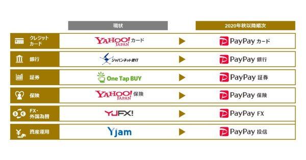 Zホールディングス、ジャパンネット銀行など金融サービスをPayPayブランドに統一へ