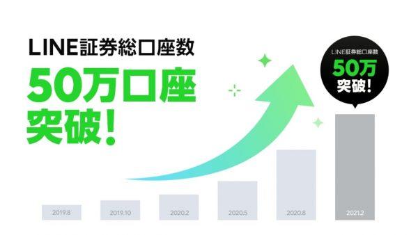 LINE証券、サービス開始から1年半で50万口座突破。年内にiDeCo提供へ