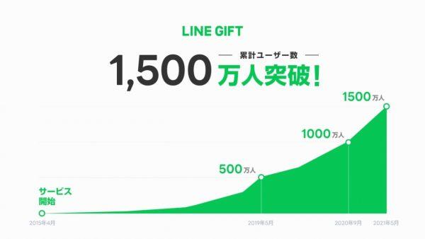 LINEギフト、ユーザー数1,500万人突破