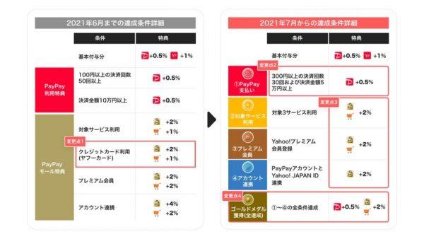 PayPayステップが条件変更。30回以上・5万円以上の利用で+0.5%
